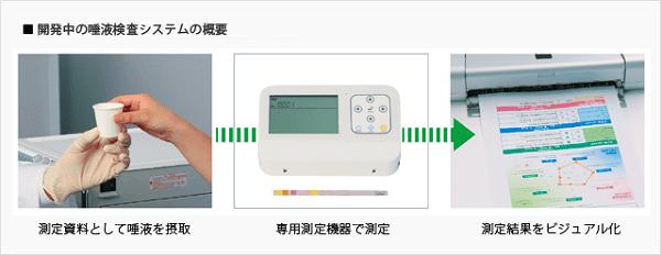 唾液検査の検査方法